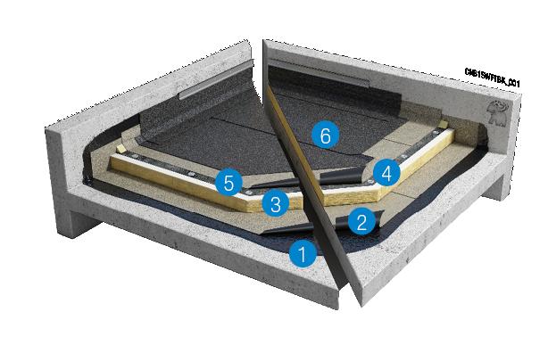 FM-systeem met PIR-isolatie op betonnen ondergrond