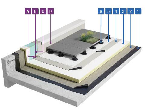 Étanchéité PVC sous dalles sur plots