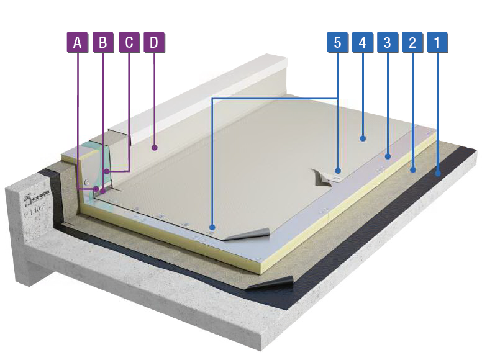 TPO-waterdichting mechanisch bevestigd