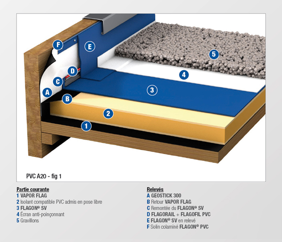 PVC - A20 - MEMBRANE NON FEUTREE