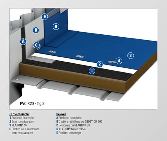 PVC - R20 BIS - MEMBRANE NON FEUTREE