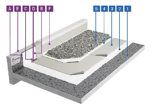 Renovatie oude bitumen waterdichting onder grind