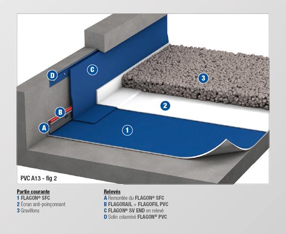 pvc a13 bis membrane feutree soprema. Black Bedroom Furniture Sets. Home Design Ideas
