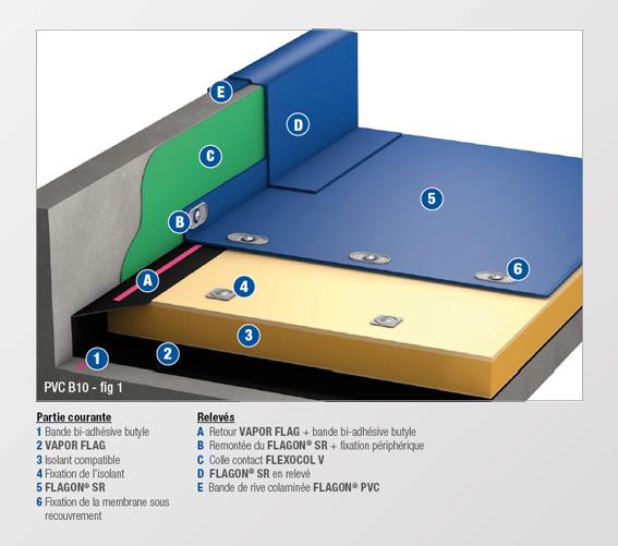 pvc b10 membrane non feutree soprema. Black Bedroom Furniture Sets. Home Design Ideas