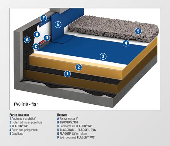 PVC - R10 - MEMBRANE NON FEUTREE
