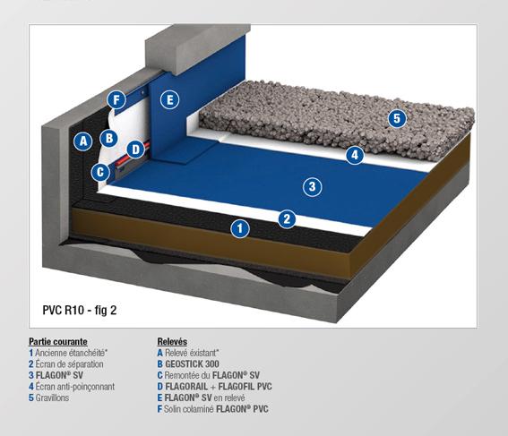 PVC - R10 BIS - MEMBRANE NON FEUTREE