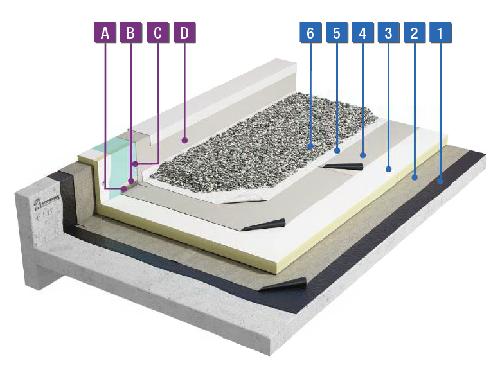 PVC-waterdichting onder grind