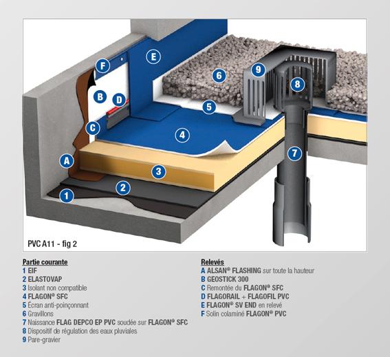 PVC - A11 BIS - MEMBRANE FEUTREE