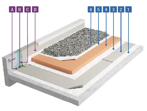 PVC-waterdichting onder grind – omkeerdak