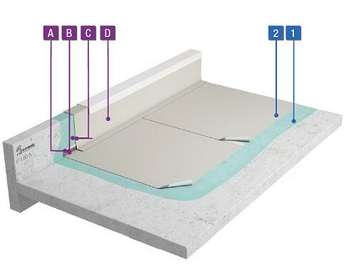 PVC-waterdichting volvlakkig gelijmd