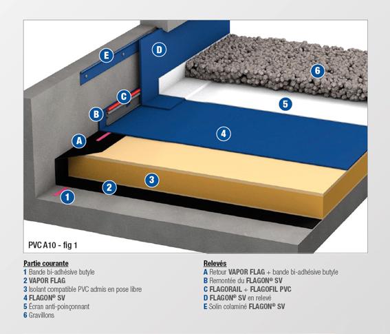 PVC - A10 - MEMBRANE NON FEUTREE