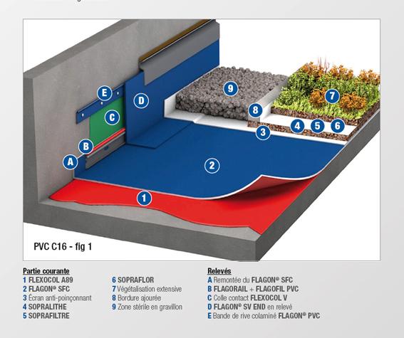 PVC - C16 - MEMBRANE FEUTREE