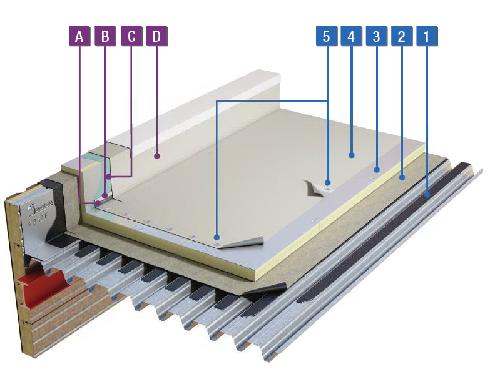 PVC-waterdichting mechanisch bevestigd
