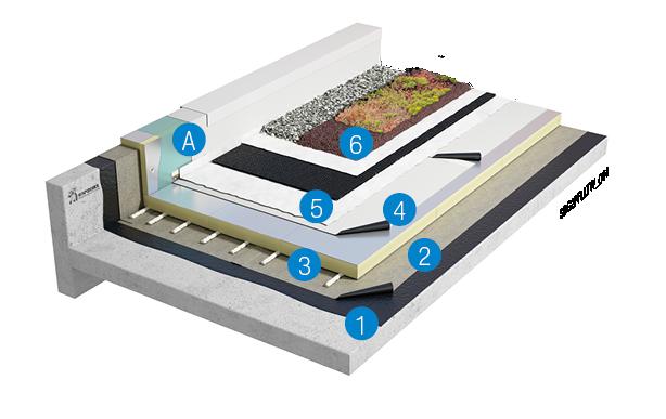 Groendak: losliggend kunststof systeem op betonnen ondergrond