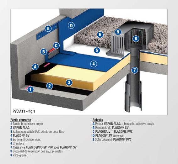 PVC - A11 - MEMBRANE NON FEUTREE