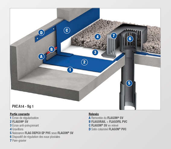 PVC - A14 - MEMBRANE NON FEUTREE