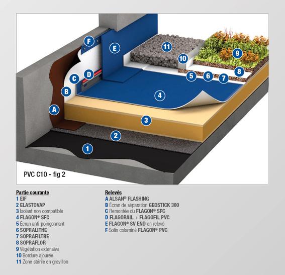 PVC - C10 BIS - MEMBRANE FEUTREE