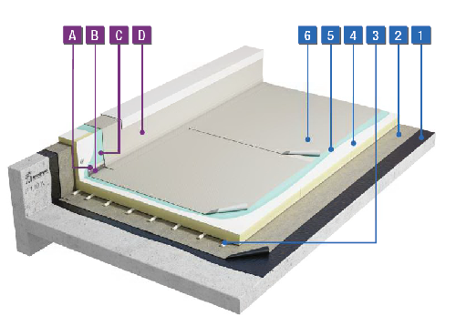 Étanchéité PVC adhérence totale par collage