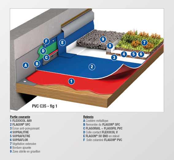 PVC - C35 - MEMBRANE FEUTREE