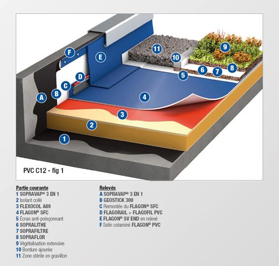 PVC - C12 - MEMBRANE FEUTREE