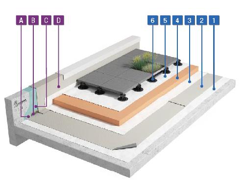 PVC-waterdichting met tegels op tegeldragers – omkeerdak