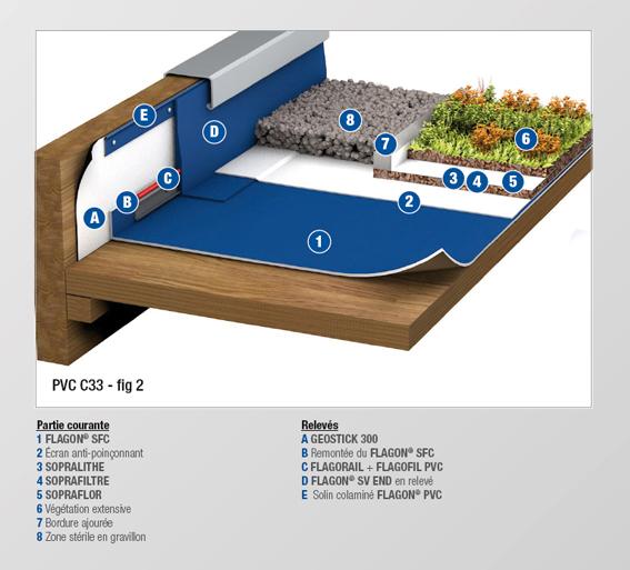 PVC - C33 BIS - MEMBRANE FEUTREE