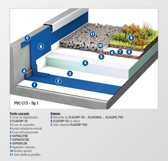 PVC - C13 - MEMBRANE NON FEUTREE