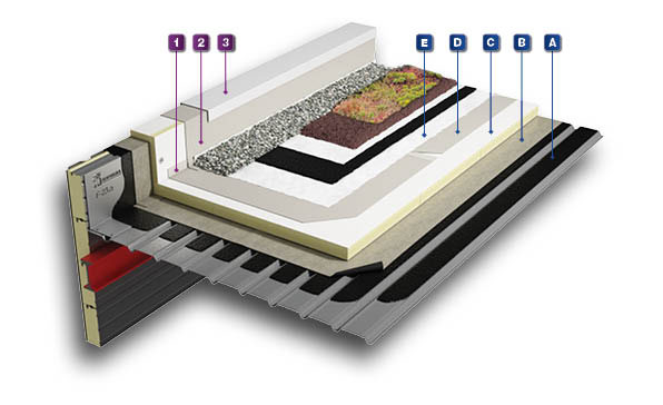 BALLASTED SYSTEM