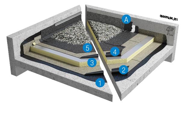 Bitumineus geballast systeem op betonnen ondergrond