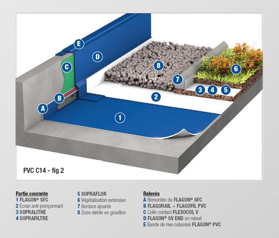 PVC - C14 BIS - MEMBRANE FEUTREE