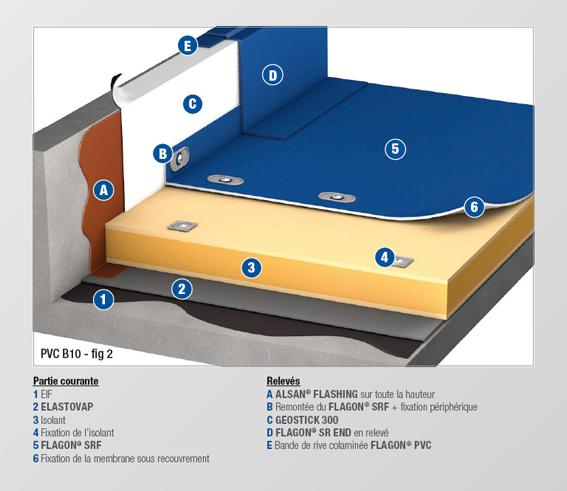 pvc b10 bis membrane feutree soprema. Black Bedroom Furniture Sets. Home Design Ideas