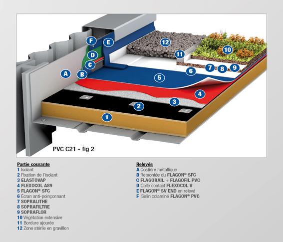 PVC - C21 BIS - MEMBRANE FEUTREE