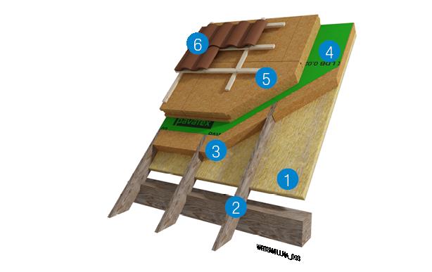 Renovatie: sarkingdak met natuurlijke houtvezelisolatie