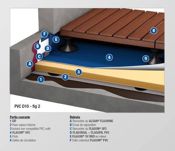 PVC - D10 BIS - MEMBRANE FEUTREE