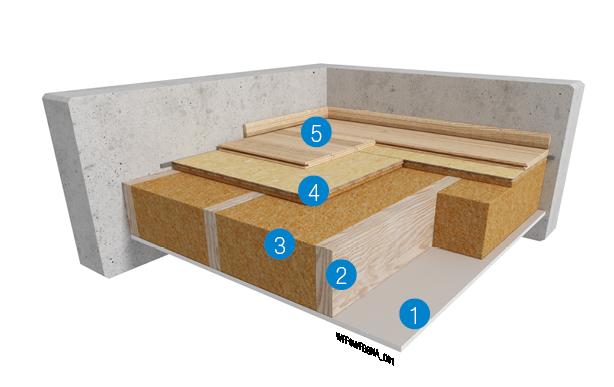 Akoestische tussenvloer: 100 % natuurlijke houtvezelisolatie