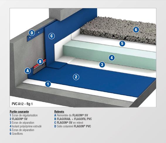 PVC - A12 - MEMBRANE NON FEUTREE