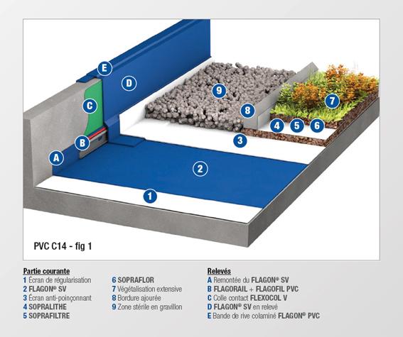 PVC - C14 - MEMBRANE NON FEUTREE