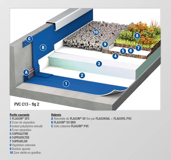 PVC - C13 BIS - MEMBRANE FEUTREE