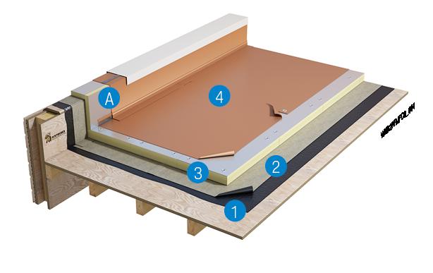 Mechanisch bevestigd koperkleurig metaaldak op houten ondergrond