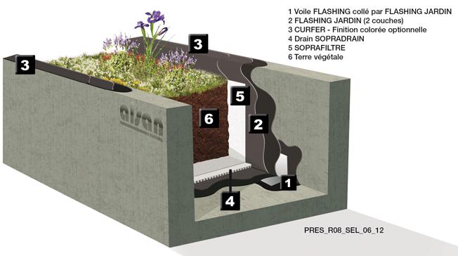 Terrasse jardin soprema - Etancheite jardiniere beton ...