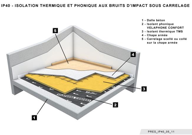 isolation sous dalle bton amazing normes isolation soussols with isolation sous dalle bton. Black Bedroom Furniture Sets. Home Design Ideas