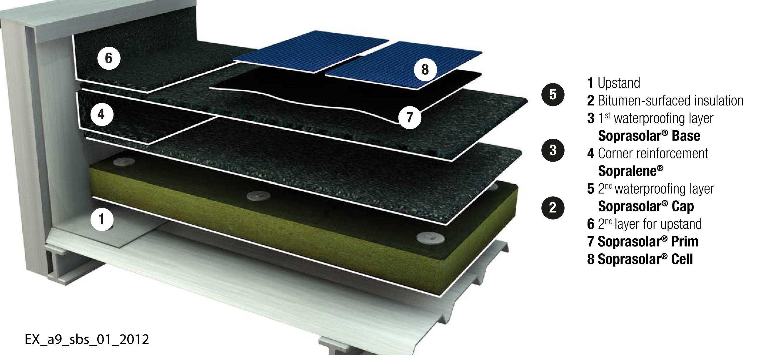 Soprema Sbs Roofing Details Aurora Roofing Contractors