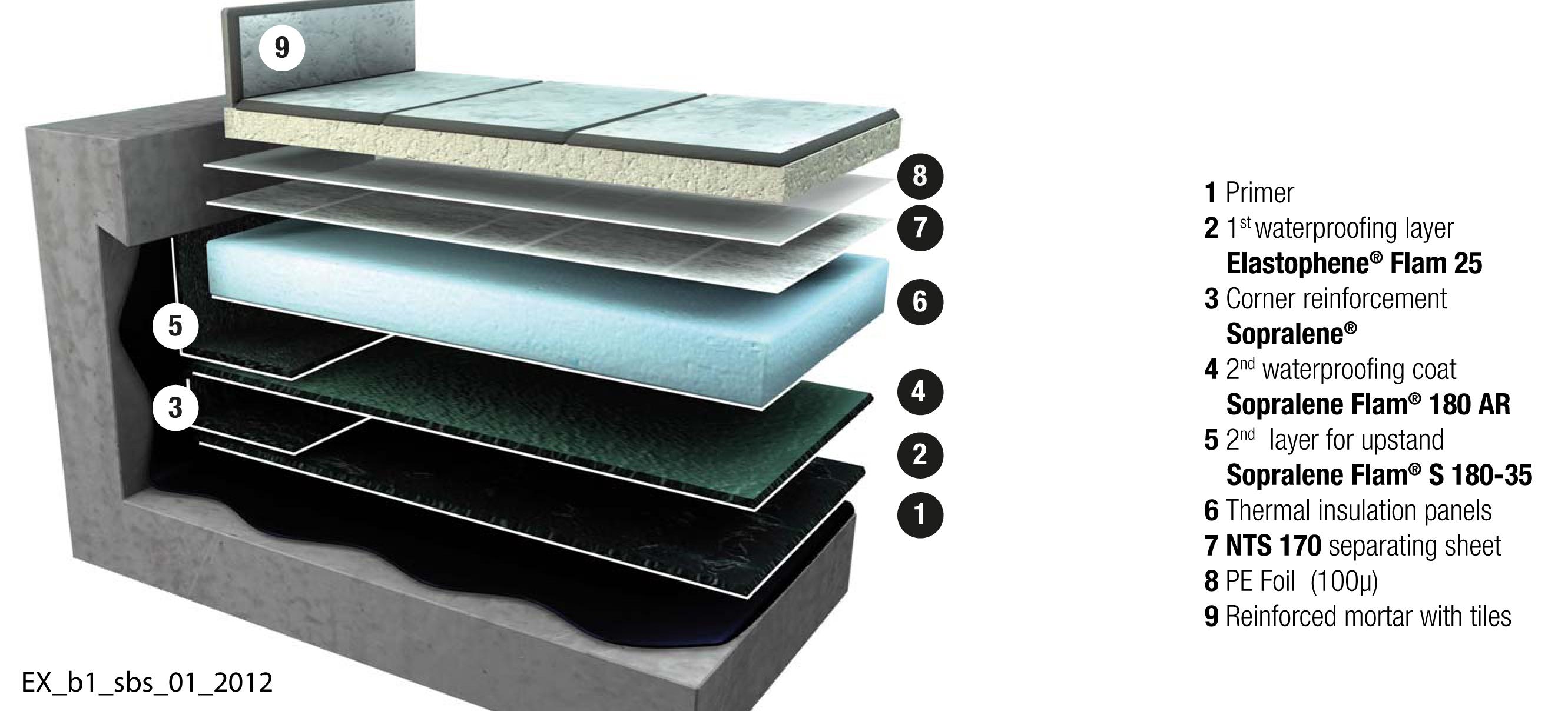 soprema sbs roofing details aurora roofing contractors. Black Bedroom Furniture Sets. Home Design Ideas