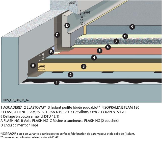 Terrasse Beton Etancheite: TERRASSES CIRCULABLES POUR VEHICULES