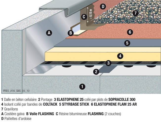 merveilleux A16-Terrasse-non-circulable-gravillons-sur-beton-cellulaire-avec-is.