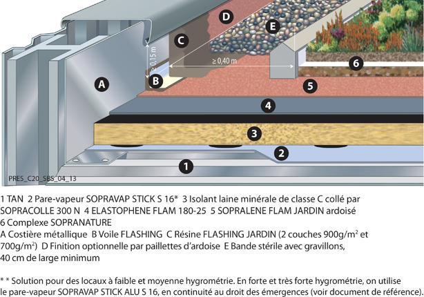 Terrasse vegetalisee soprema - Coupe toiture vegetalisee ...